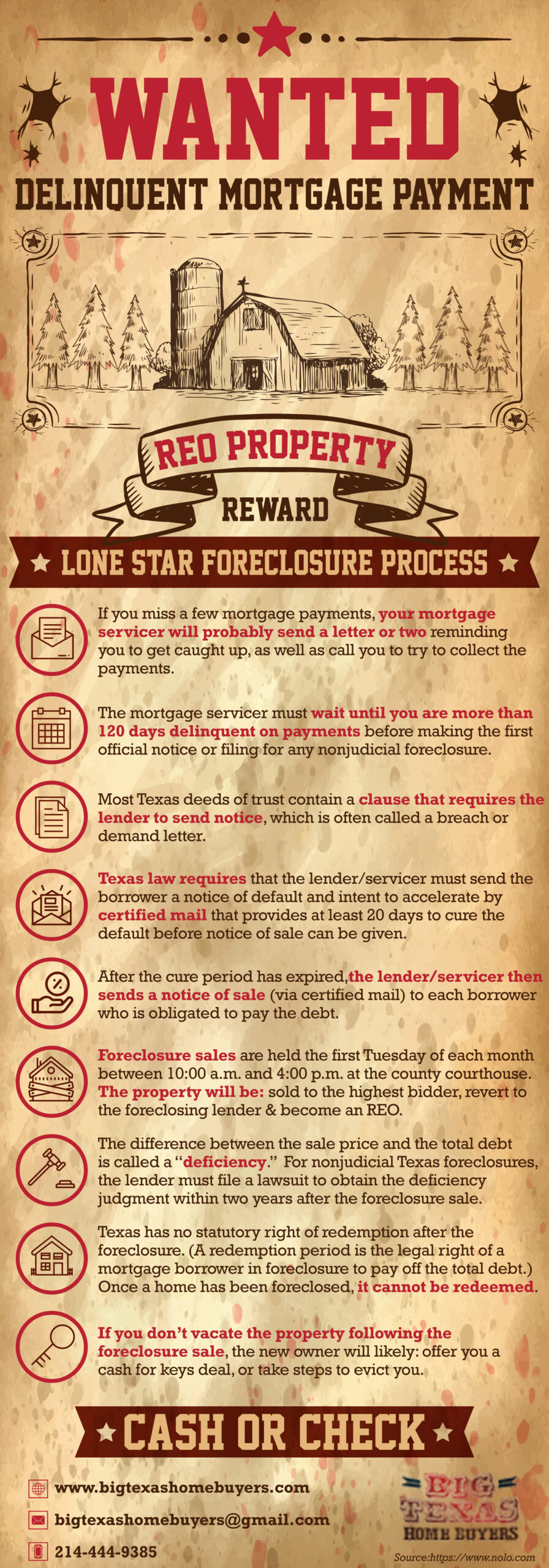 Texas Foreclosure Process